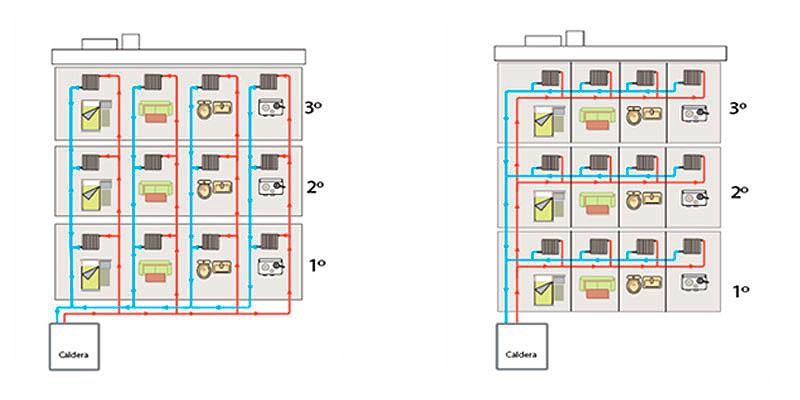 Cambios en la calefacci n central as ser n for Como purgar radiadores de calefaccion