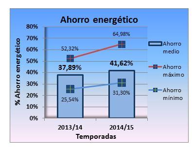 ahorro instalaciones calefacción central