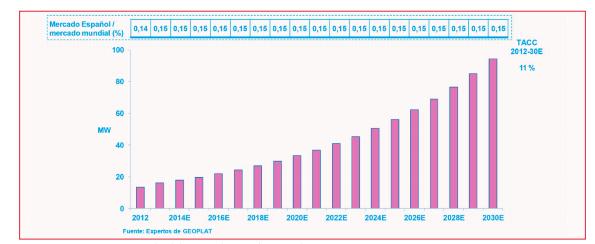 Estimaciones de GEOPLAT sobre la evolución del mercado geotérmico en España