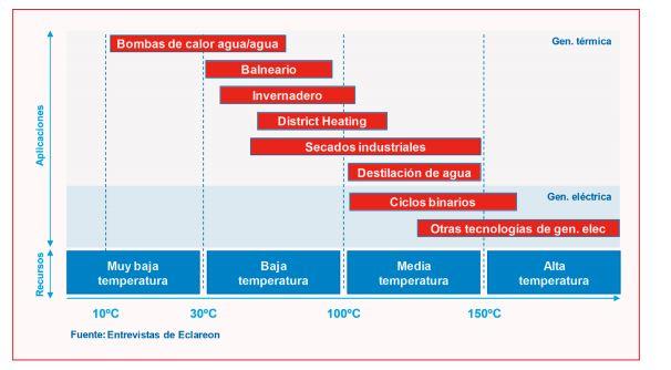 Principales recursos geotérmicos y sus posibles usos. Fuente: GEOPLAT