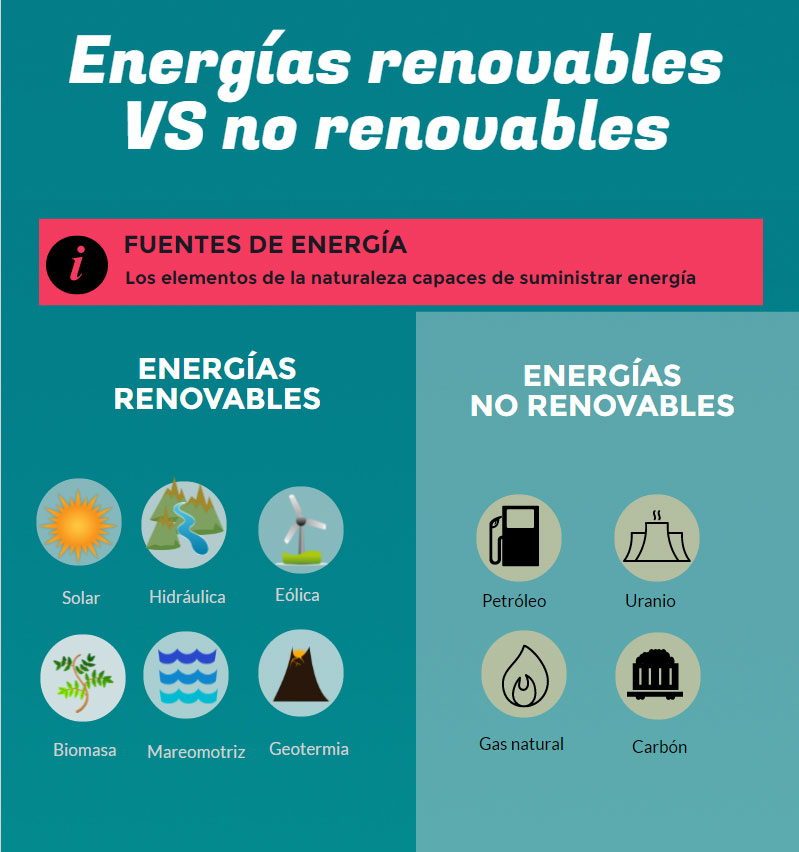 Tipos de energía: renovables VS no renovables.
