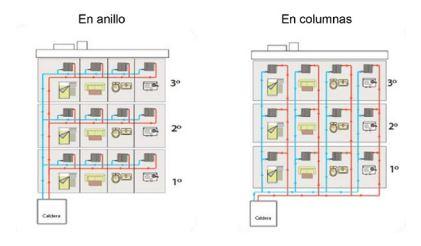 Obligaci n de contadores individuales de calefacci n central individual - Sistema de calefaccion central ...