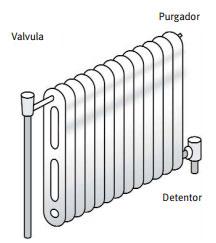 Radiador de calefacci n cu les son sus componentes - Radiadores de agua caliente ...