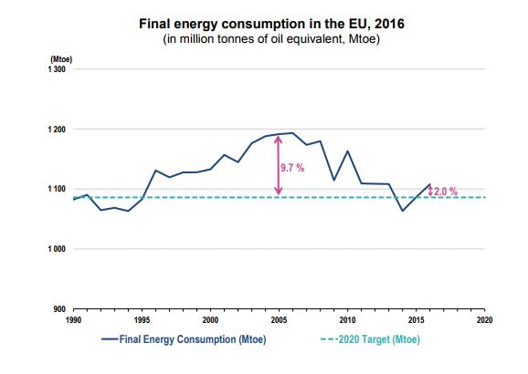 consumo energia final UE 2016