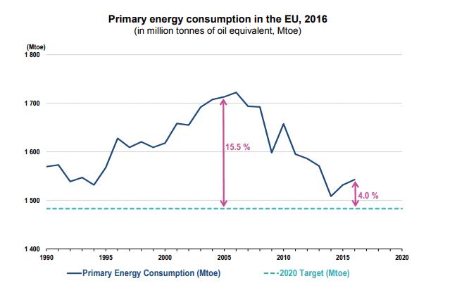 Consumo de energía primaria UE en 2016