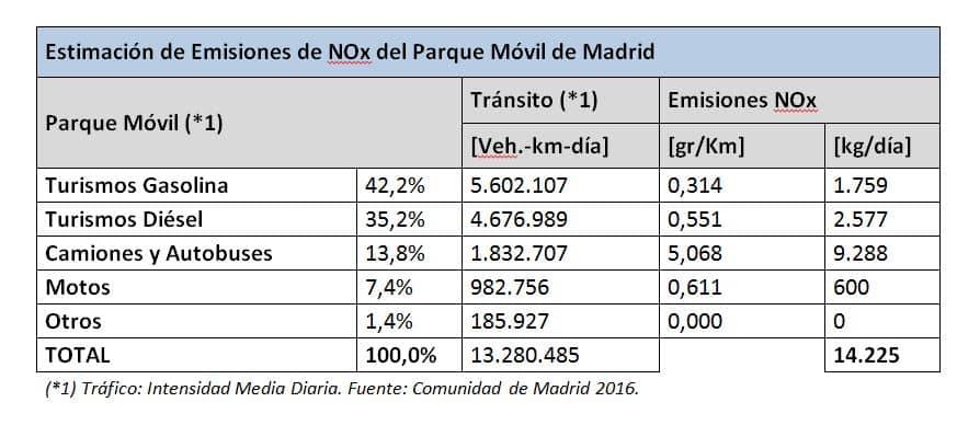 estimación emisiones parque móvil del Madrid