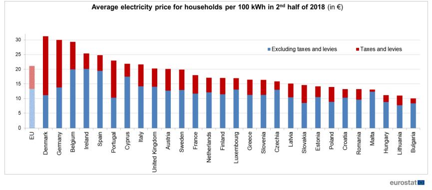 Evolución precios electricidad en la UE en el segundo trimestre de 2018