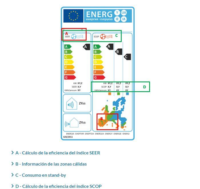 etiqueta energética aire acondicionado