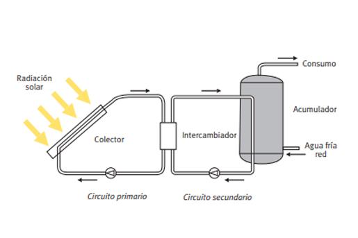 esquema instalación solar térmica